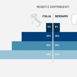 Redditi, nel 2019 persi 6 euro a testa. Al top della classifica resta Gorle - Infografica
