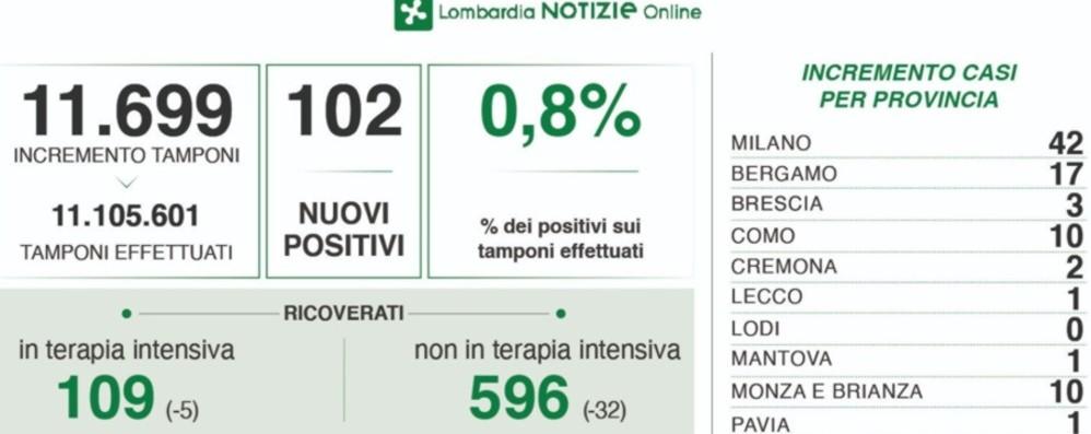 Coronavirus in Lombardia, 102 positivi con oltre 11 mila test. A Bergamo +17 casi