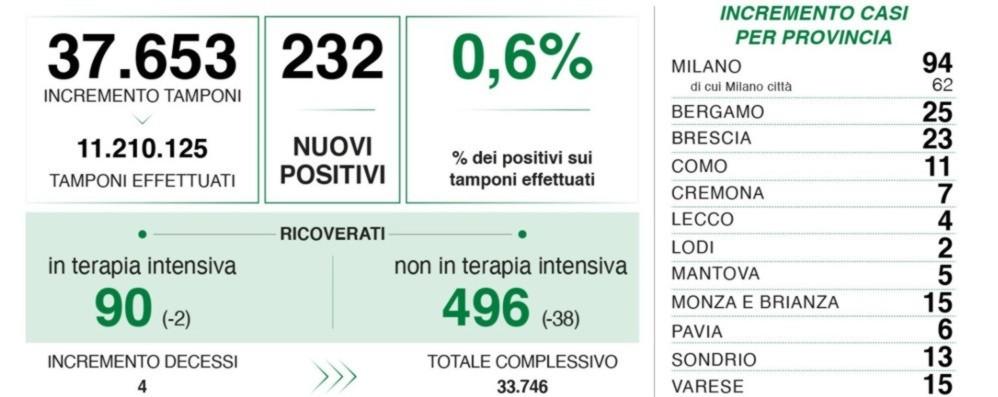 Covid, 232 nuovi positivi in Lombardia,  25 a Bergamo. Ricoveri, continua il calo
