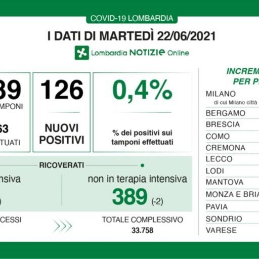 Covid, a Bergamo un solo nuovo positivo. In Lombardia +126 casi e un decesso