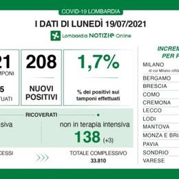 Covid, in Lombardia 208 nuovi positivi con 11.621 tamponi. A Bergamo un caso