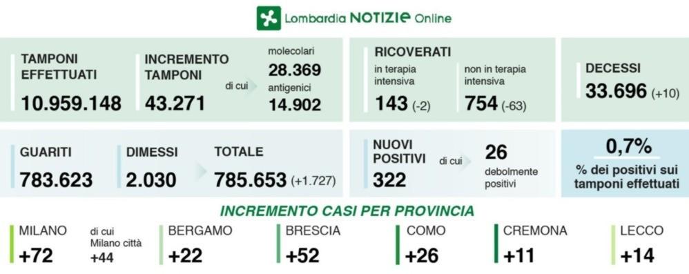 Covid, in Lombardia 322 nuovi positivi con 42 mila test. A Bergamo +22 casi