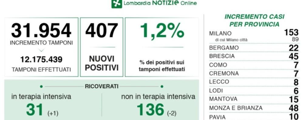 Covid, in Lombardia 407 nuovi positivi con quasi 32 mila test. A Bergamo 22 casi