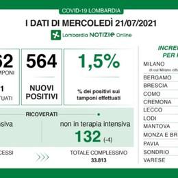 Covid, in Lombardia 564 nuovi positivi con 37 mila tamponi. A Bergamo 27 casi