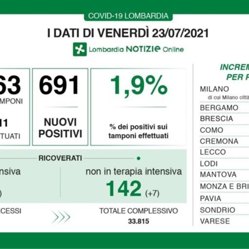 Covid, in Lombardia 691 nuovi positivi  con 36 mila test. Nella Bergamasca 23 casi