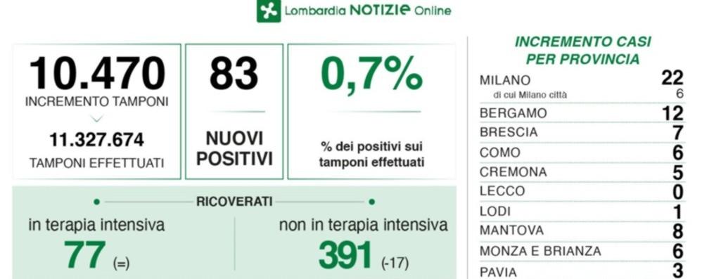 Covid: in Lombardia calano i ricoveri, 4 decessi. A Bergamo 12 nuovi positivi
