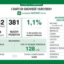 Covid, in Lombardia secondo giorno  consecutivo senza decessi. A Bergamo 18 nuovi positivi