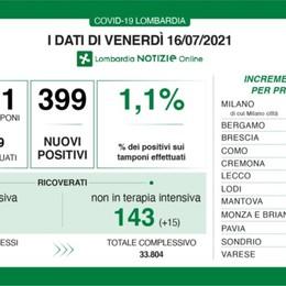 Covid: in Lombardia tasso positività stabile, salgono ricoveri. A Bergamo 14 nuovi casi