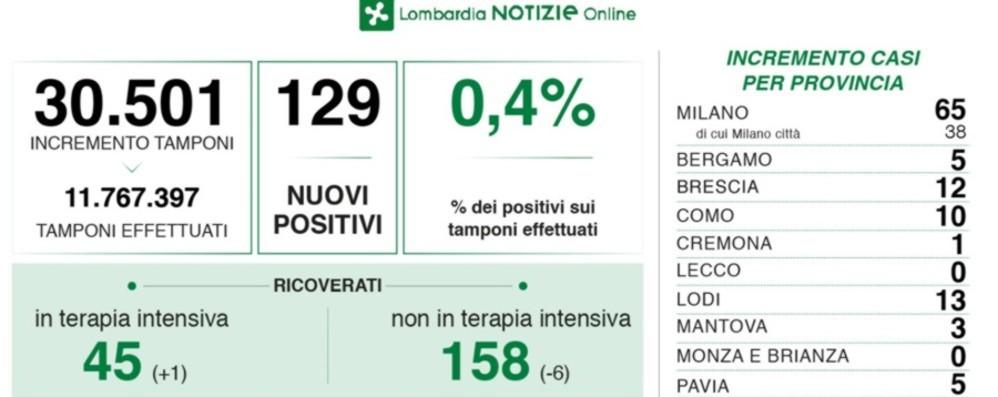 Covid Lombardia, 129 nuovi casi. A Bergamo  5.  «Casa per casa per convincere gli over 60 a vaccinarsi»