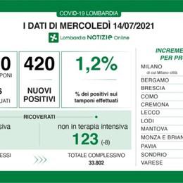Covid, nessun decesso in Lombardia. A Bergamo 24 nuovi positivi