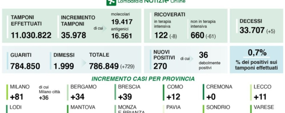 In Lombardia 270 nuovi casi Covid e 5 decessi. A Bergamo sono 34 i positivi