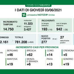 In Lombardia 277 nuovi casi, a Bergamo sono 46. Fontana: terapie intensive sotto i 200