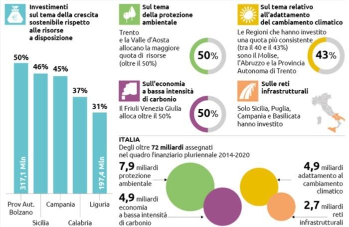 Fondi Ue e Ambiente, le regioni italiane