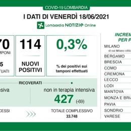 Lombardia, positività allo 0.3% ,114 i nuovi positivi e 2 decessi. A Bergamo 10 casi