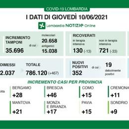 Lombardia, scendono ancora i ricoveri. I nuovi positivi sono 352, a Bergamo 28