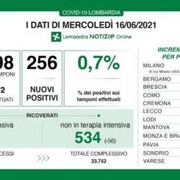 Lombardia, terapie intensive sotto quota 100. I nuovi casi sono 256, a Bergamo  22