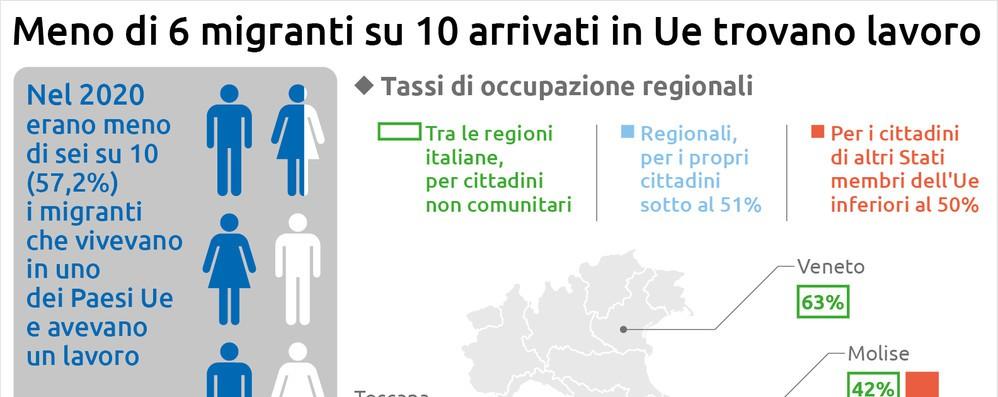 Eurostat, Sardegna prima per occupazione migranti