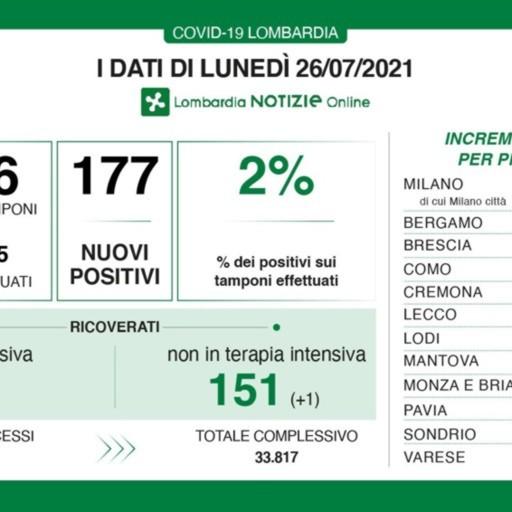 Covid, in Lombardia 177 nuovi positivi con 8 mila tamponi. A Bergamo 5 casi