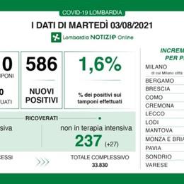 Covid in Lombardia, 586 nuovi positivi  con 36 mila tamponi. A Bergamo 57 casi