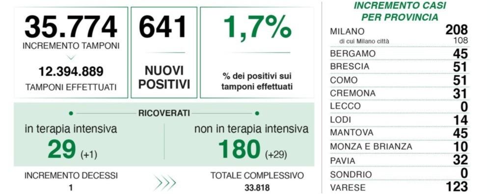 Covid in Lombardia, 641 nuovi positivi con 35 mila tamponi. A Bergamo 45 casi
