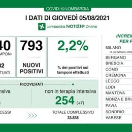 Covid, in Lombardia 793 nuovi positivi con 35 mila tamponi. A Bergamo 29 casi