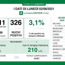 Covid, in Lombardia 326 nuovi positivi con 10 mila tamponi. Nella Bergamasca 4 casi