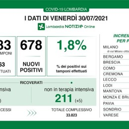 Covid: in Lombardia 678 nuovi casi, a Bergamo sono 31
