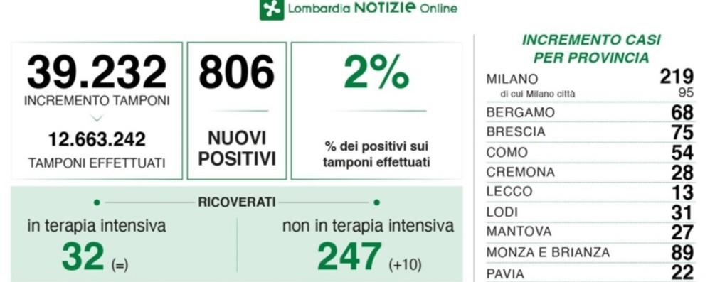 Covid, in Lombardia 806 nuovi positivi con 39 mila test. Nella Bergamasca 68 casi
