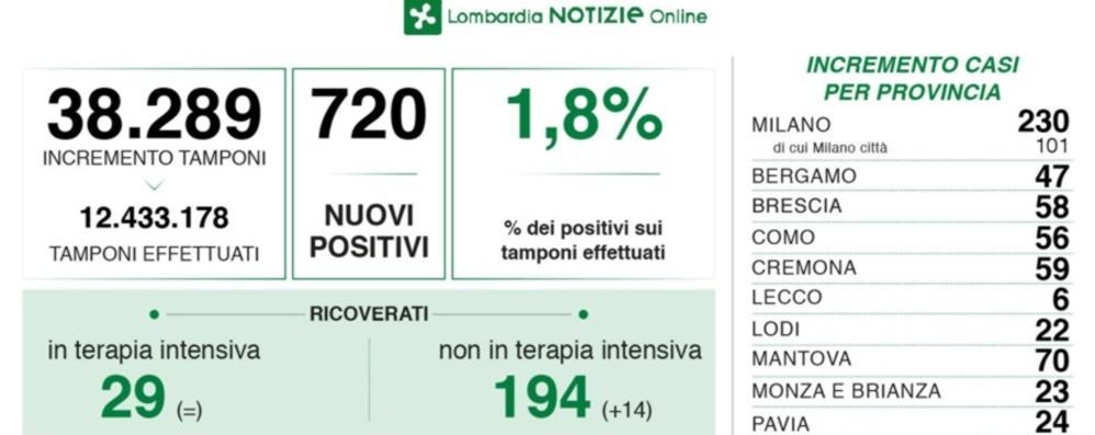 Covid, in Lombardia tasso di positività all'1.8%, un decesso. A Bergamo 47 nuovi casi