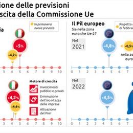 La ripresa Ue accelera, l'Italia corre sopra la media
