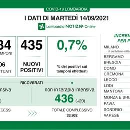 Covid, a Bergamo 42 nuovi positivi. In Lombardia +435 casi e 6 decessi