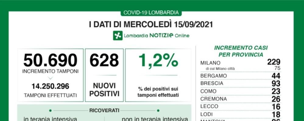 Covid, in Lombardia 6 decessi e 628 nuovi positivi. A Bergamo +44 casi